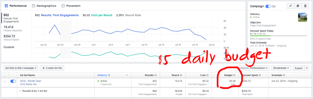 How Much Should Loan Officers Spend On Facebook Ads. Sample Facebook Ad For  Home Buyers